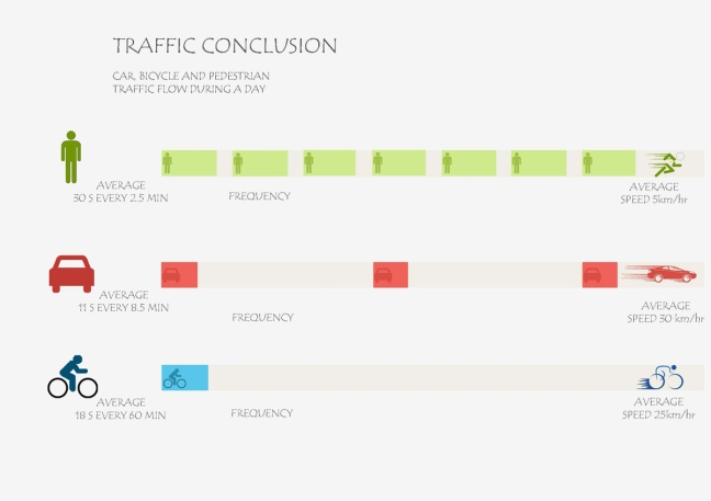 20140929 little charles traffic conclusions #1